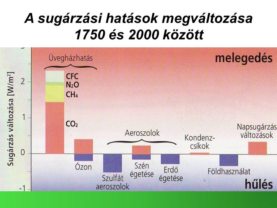 A sugárzási hatások megváltozása 1750 és 2000 között