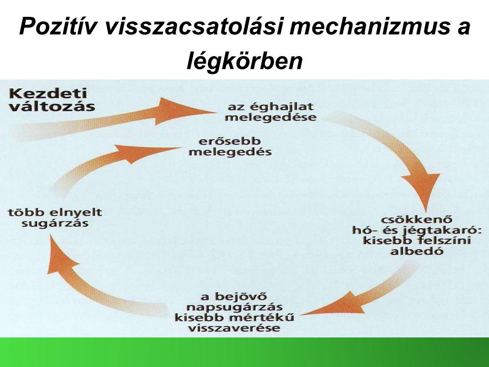 Pozitív visszacsatolási mechanizmus a légkörben