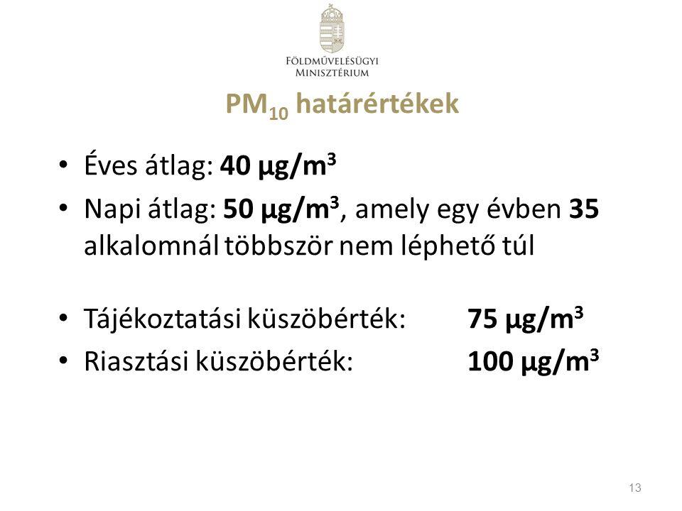 PM 10 határértékek Éves átlag: 40 µg/m 3 Napi átlag: 50 µg/m 3, amely egy évben 35 alkalomnál többször nem léphető túl Tájékoztatási küszöbérték:75 µg/m 3 Riasztási küszöbérték:100 µg/m 3 13