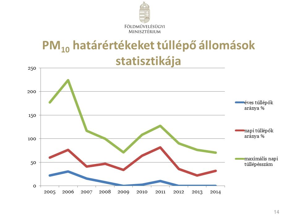 PM 10 határértékeket túllépő állomások statisztikája 14