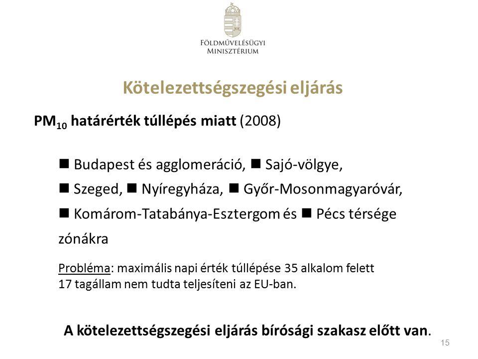 Kötelezettségszegési eljárás Budapest és agglomeráció, Sajó-völgye, Szeged, Nyíregyháza, Győr-Mosonmagyaróvár, Komárom-Tatabánya-Esztergom és Pécs térsége zónákra Probléma: maximális napi érték túllépése 35 alkalom felett 17 tagállam nem tudta teljesíteni az EU-ban.