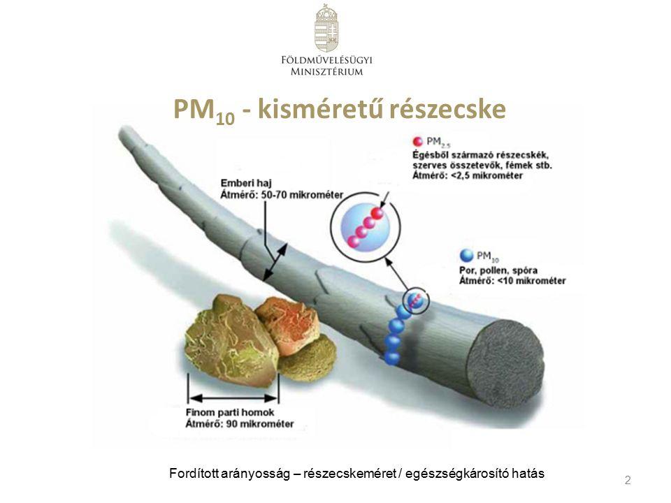 2 PM 10 - kisméretű részecske Fordított arányosság – részecskeméret / egészségkárosító hatás
