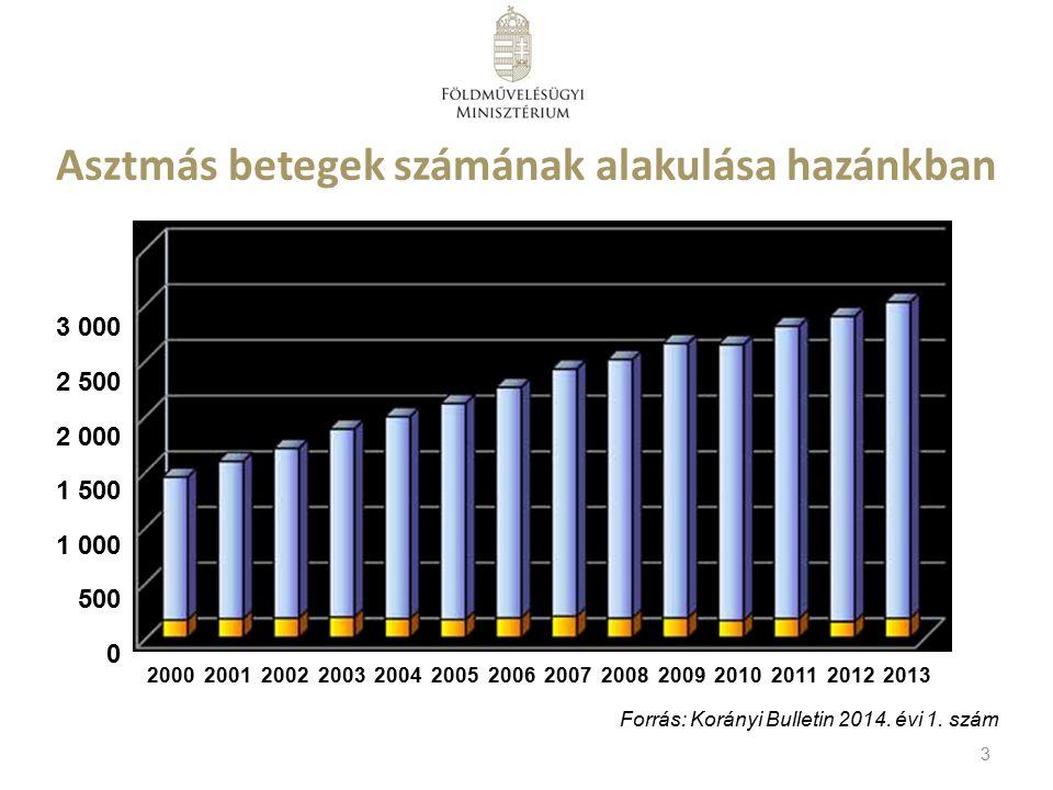 Asztmás betegek számának alakulása hazánkban 2000 2001 2002 2003 2004 2005 2006 2007 2008 2009 2010 2011 2012 2013 3 000 2 500 2 000 1 500 1 000 500 0 Forrás: Korányi Bulletin 2014.