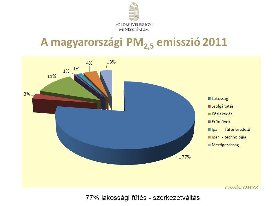 A magyarországi PM 2,5 emisszió 2011 Forrás: OMSZ 77% lakossági fűtés - szerkezetváltás