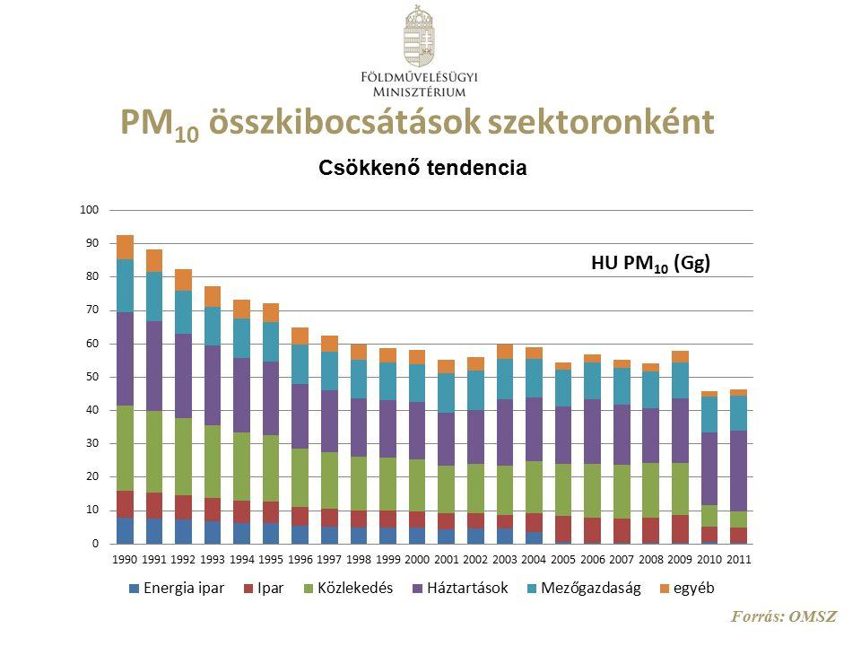 PM 10 összkibocsátások szektoronként Forrás: OMSZ Csökkenő tendencia