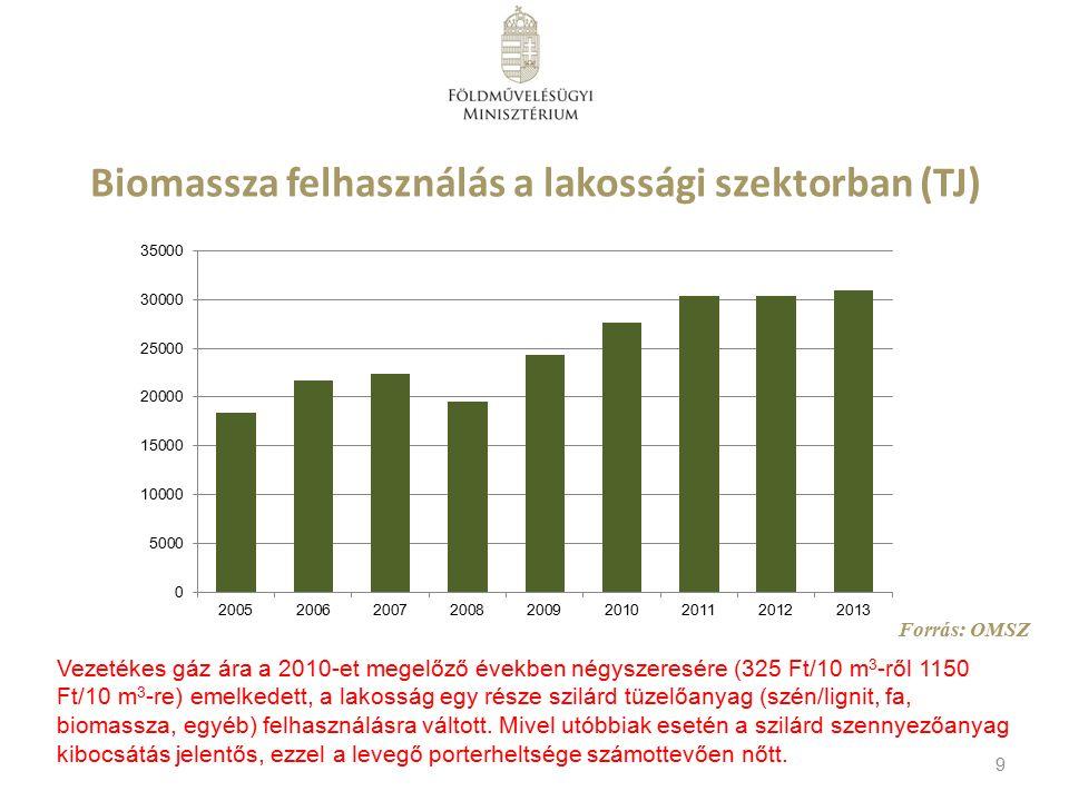 Biomassza felhasználás a lakossági szektorban (TJ) Forrás: OMSZ 9 Vezetékes gáz ára a 2010-et megelőző években négyszeresére (325 Ft/10 m 3 -ről 1150 Ft/10 m 3 -re) emelkedett, a lakosság egy része szilárd tüzelőanyag (szén/lignit, fa, biomassza, egyéb) felhasználásra váltott.