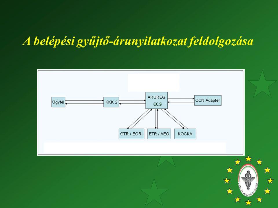 A belépési gyűjtő-árunyilatkozat feldolgozása /ICS