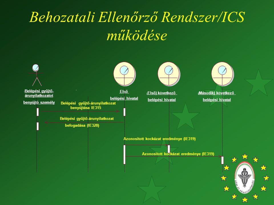 Behozatali Ellenőrző Rendszer/ICS működése Belépési gyűjtő- árunyilatkozatot benyújtó személy : Első belépési hivatal ( Első) következő belépési hivatal ( Második) következő belépési hivatal Belépési gyűjtő-árunyilatkozat benyújtása IE315 Belépési gyűjtő-árunyilatkozat befogadása (IE328) Azonosított kockázat eredménye (IE319)