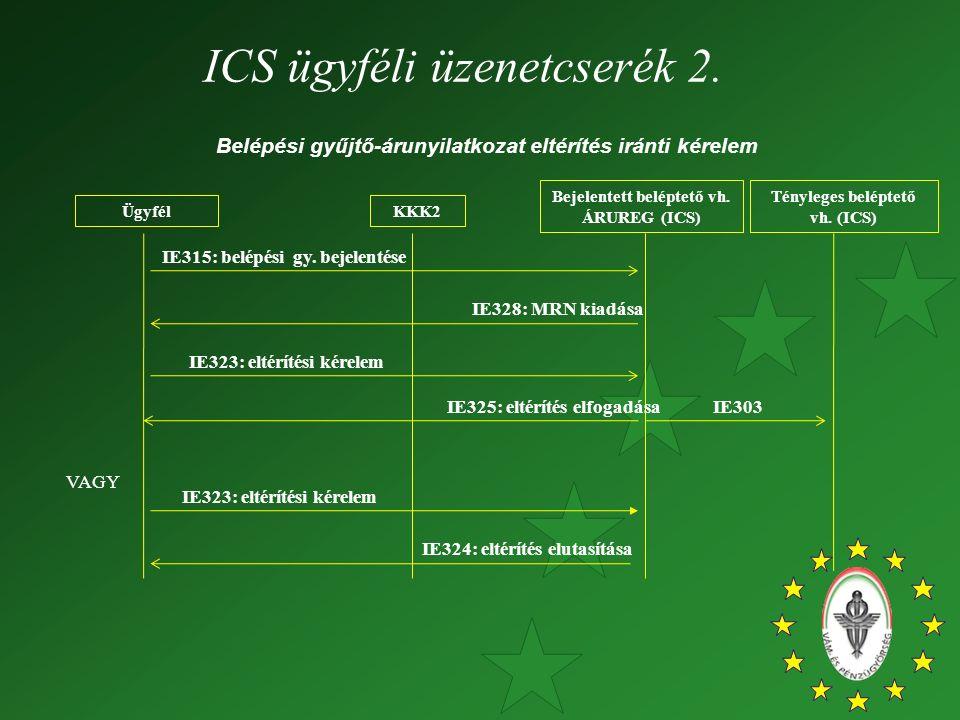 ÜgyfélKKK2 IE315: belépési gy. bejelentése IE328: MRN kiadása Bejelentett beléptető vh. ÁRUREG (ICS) IE325: eltérítés elfogadása IE324: eltérítés elut