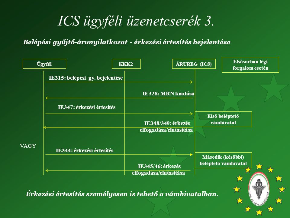 ICS ügyféli üzenetcserék 3. Belépési gyűjtő-árunyilatkozat - érkezési értesítés bejelentése ÜgyfélKKK2 IE315: belépési gy. bejelentése IE328: MRN kiad