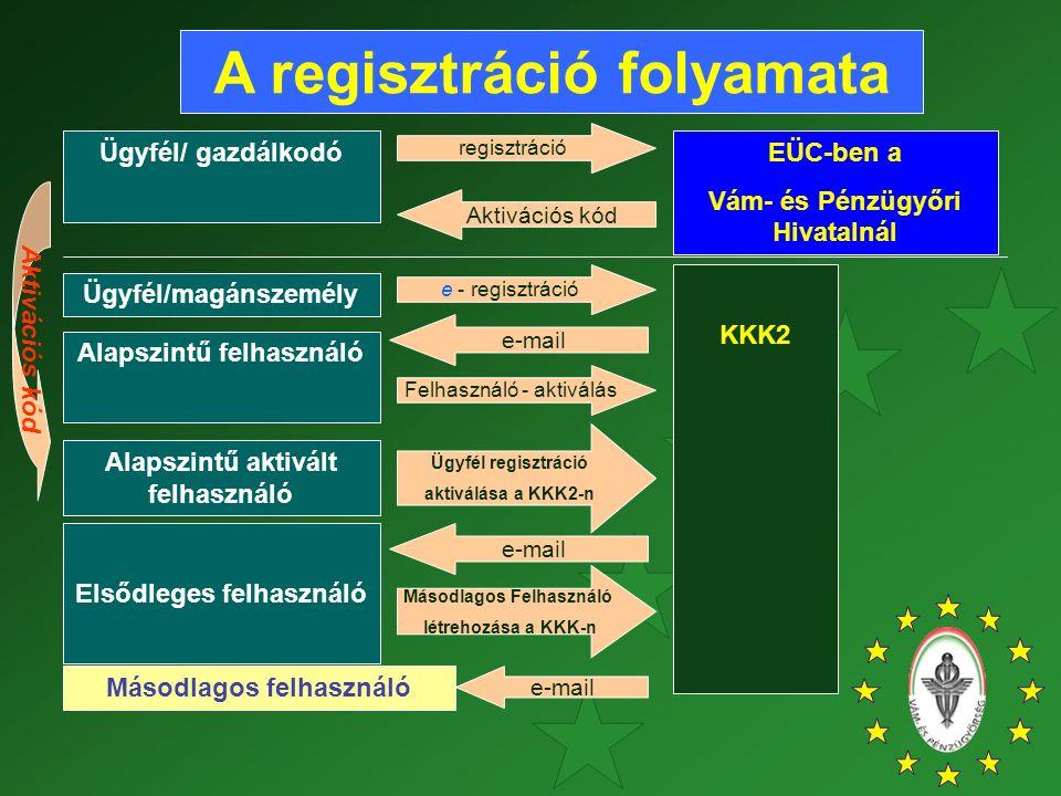 A regisztráció folyamata EÜC-ben a Vám- és Pénzügyőri Hivatalnál Ügyfél regisztráció aktiválása a KKK2-n Elsődleges felhasználó Másodlagos felhasználó Másodlagos Felhasználó létrehozása a KKK-n Ügyfél/ gazdálkodó regisztráció Aktivációs kód Ügyfél/magánszemély Alapszintű felhasználó KKK2 e-mail Felhasználó - aktiválás e - regisztráció Alapszintű aktivált felhasználó Aktivációs kód e-mail