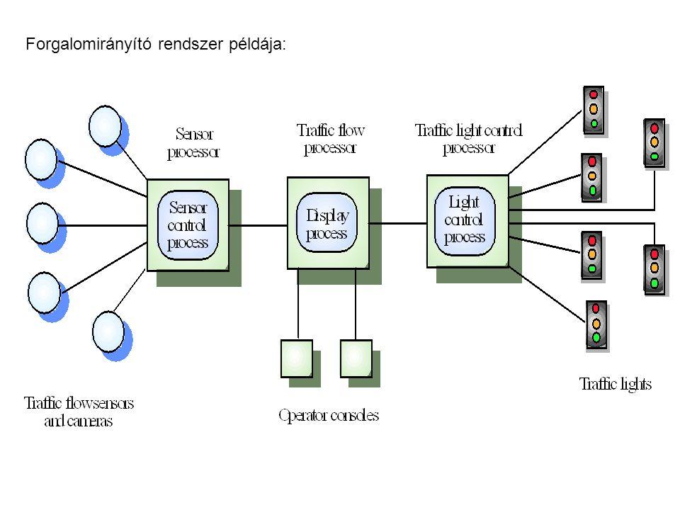 Forgalomirányító rendszer példája: