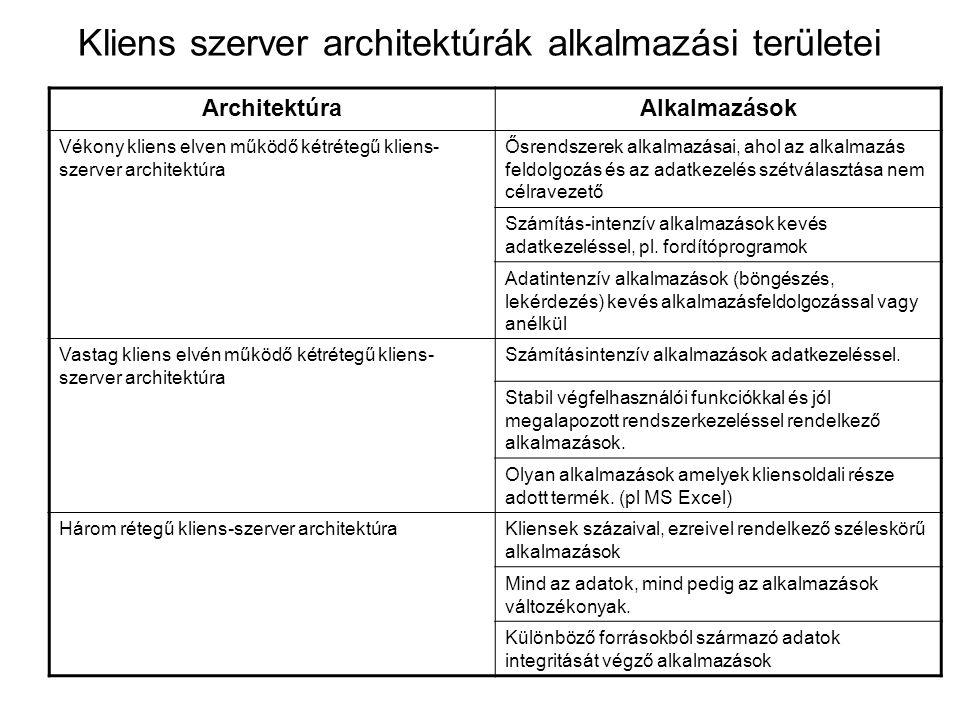 Kliens szerver architektúrák alkalmazási területei ArchitektúraAlkalmazások Vékony kliens elven működő kétrétegű kliens- szerver architektúra Ősrendszerek alkalmazásai, ahol az alkalmazás feldolgozás és az adatkezelés szétválasztása nem célravezető Számítás-intenzív alkalmazások kevés adatkezeléssel, pl.