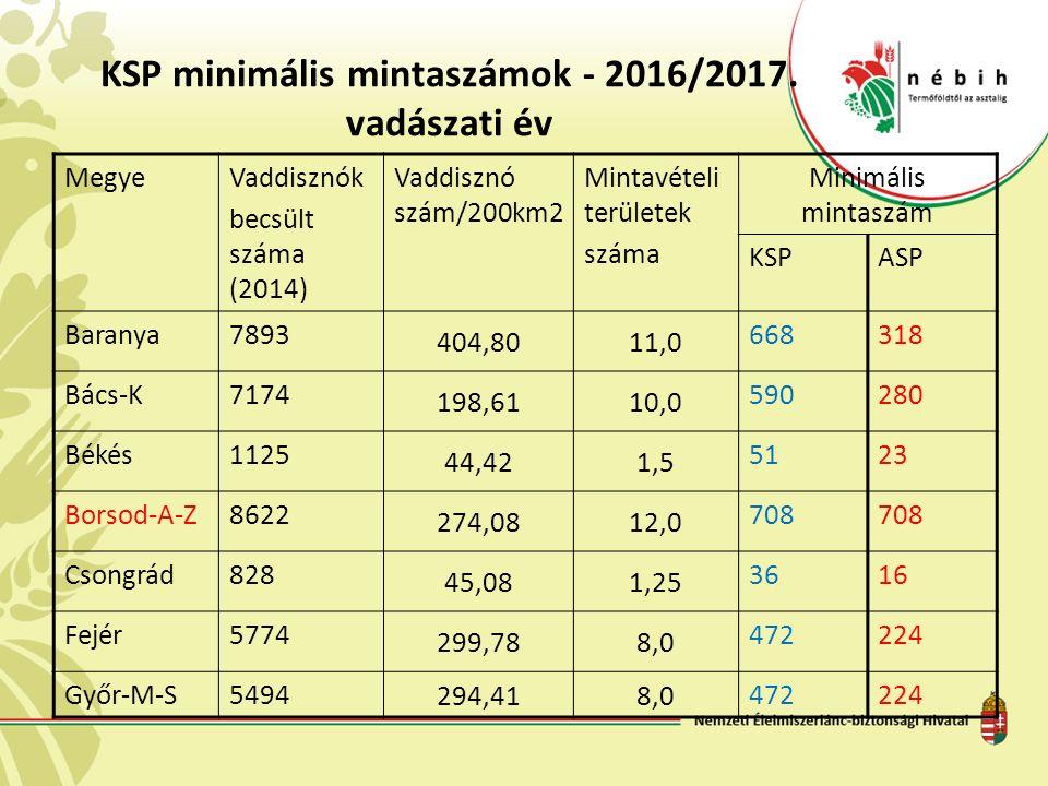 KSP minimális mintaszámok - 2016/2017.