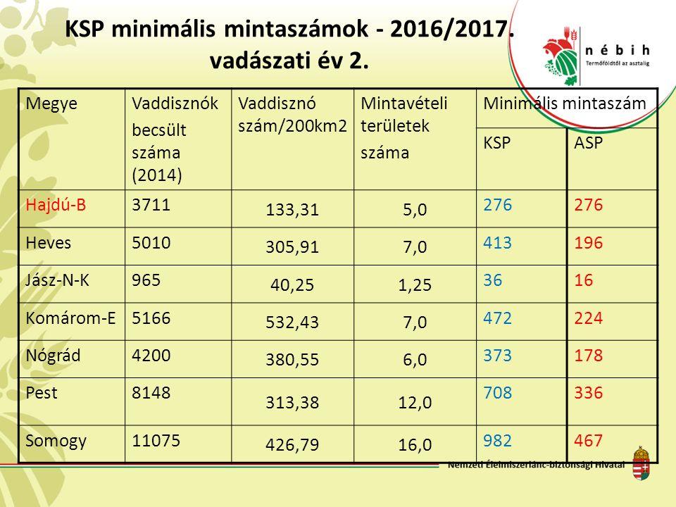 KSP minimális mintaszámok - 2016/2017. vadászati év 2.
