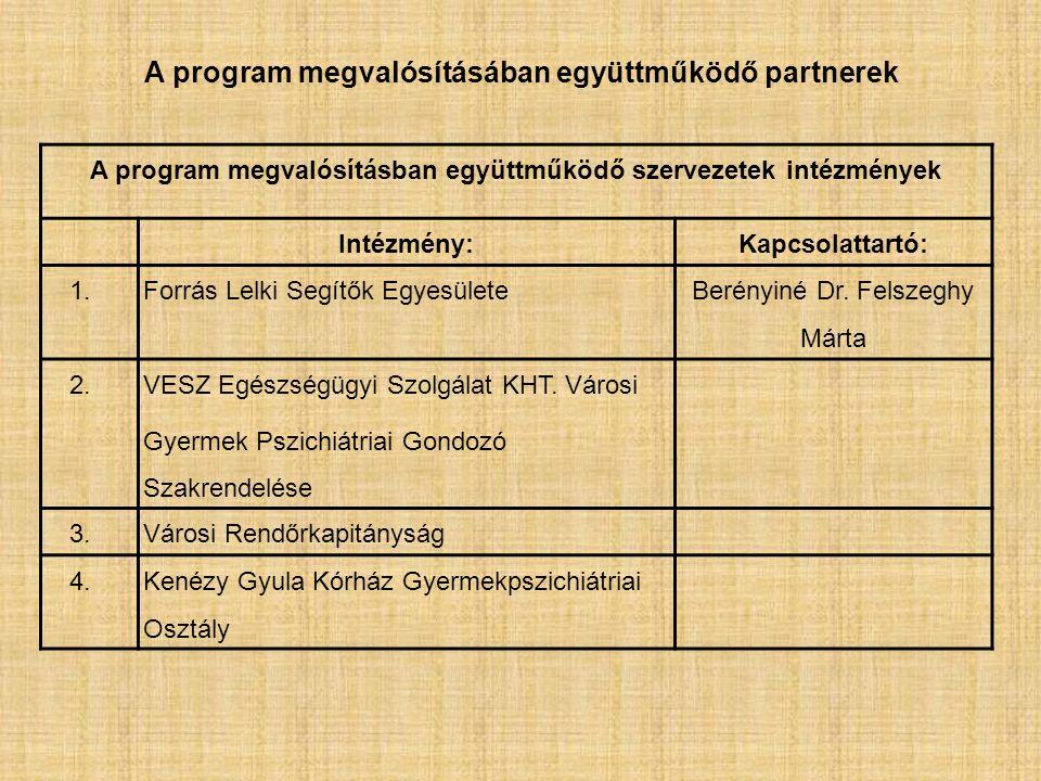 A program megvalósításában együttműködő partnerek A program megvalósításban együttműködő szervezetek intézmények Intézmény:Kapcsolattartó: 1.