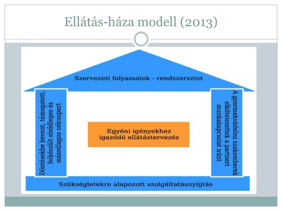 Ellátás-háza modell (2013)