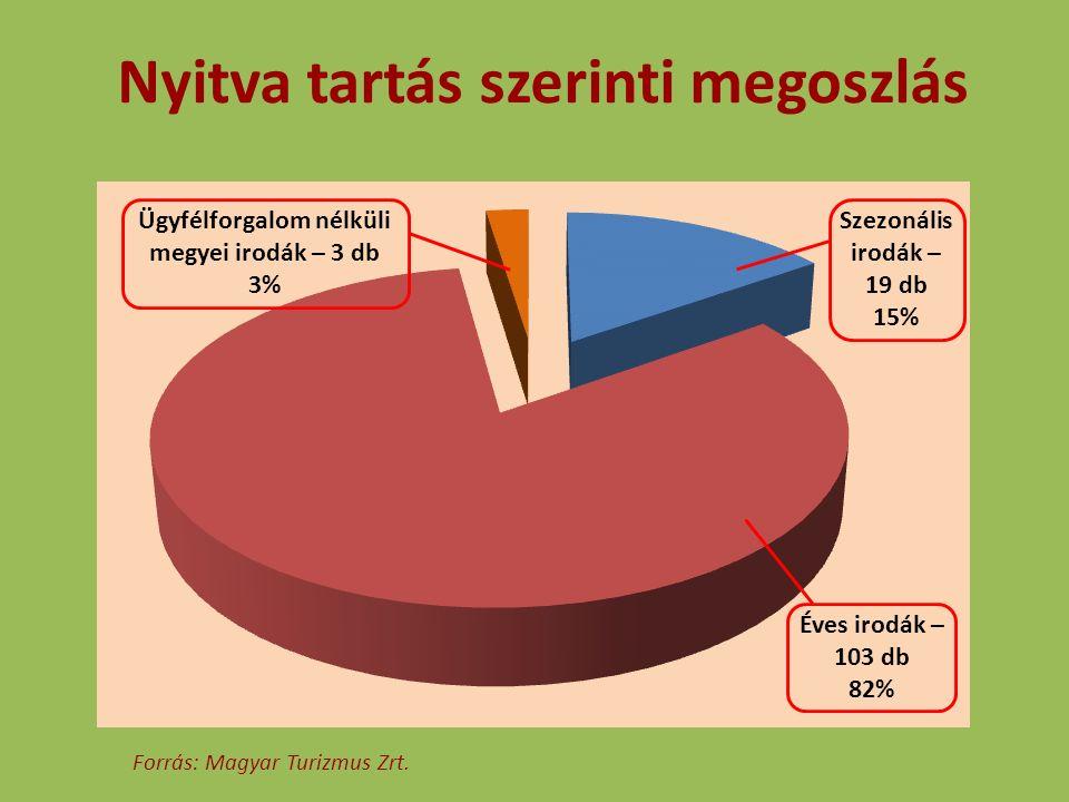 Nyitva tartás szerinti megoszlás Éves irodák – 103 db 82% Szezonális irodák – 19 db 15% Ügyfélforgalom nélküli megyei irodák – 3 db 3% Forrás: Magyar Turizmus Zrt.