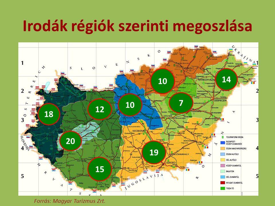 Leglátogatottabb irodák régiónként Régió1.2.3.