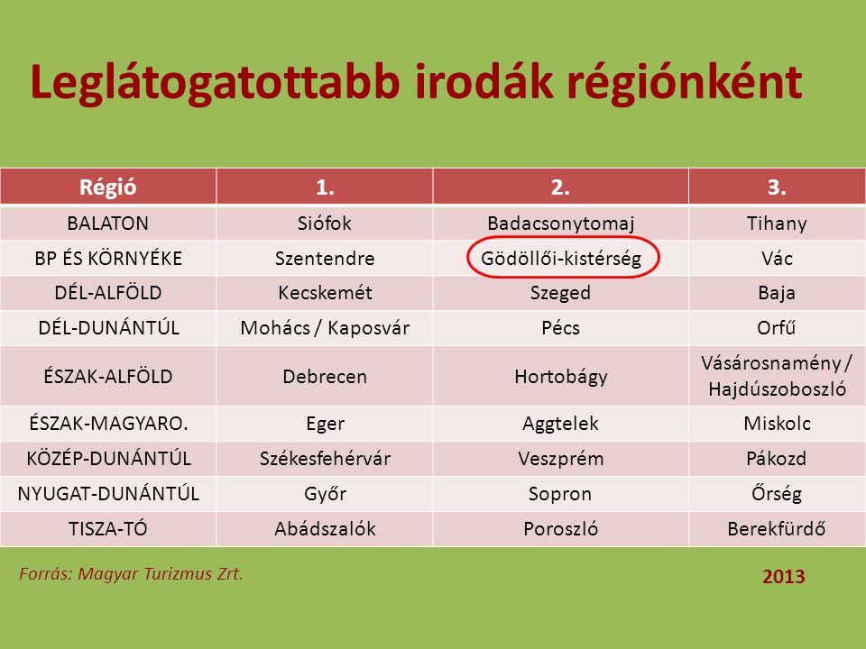 Leglátogatottabb irodák régiónként Régió1.2.3. BALATONSiófokBadacsonytomajTihany BP ÉS KÖRNYÉKESzentendreGödöllői-kistérségVác DÉL-ALFÖLDKecskemétSzeg