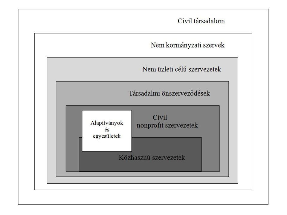 A vonatkozó jogi szabályozás szintjei Polgári Törvénykönyv (2013.
