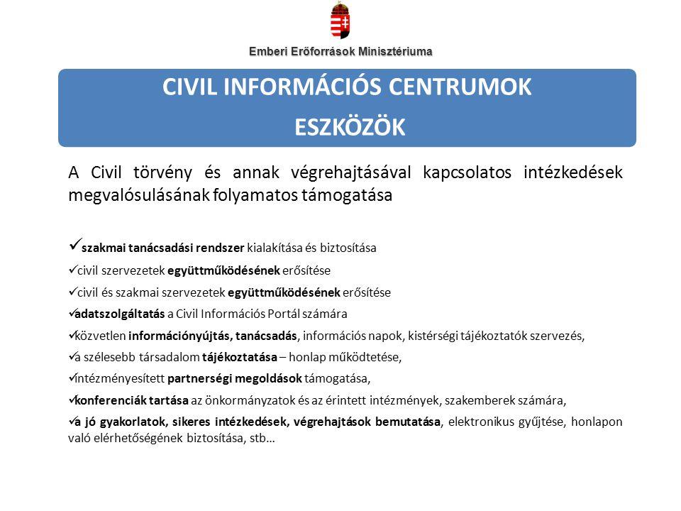 CIVIL INFORMÁCIÓS CENTRUMOK ESZKÖZÖK A Civil törvény és annak végrehajtásával kapcsolatos intézkedések megvalósulásának folyamatos támogatása szakmai tanácsadási rendszer kialakítása és biztosítása civil szervezetek együttműködésének erősítése civil és szakmai szervezetek együttműködésének erősítése adatszolgáltatás a Civil Információs Portál számára közvetlen információnyújtás, tanácsadás, információs napok, kistérségi tájékoztatók szervezés, a szélesebb társadalom tájékoztatása – honlap működtetése, intézményesített partnerségi megoldások támogatása, konferenciák tartása az önkormányzatok és az érintett intézmények, szakemberek számára, a jó gyakorlatok, sikeres intézkedések, végrehajtások bemutatása, elektronikus gyűjtése, honlapon való elérhetőségének biztosítása, stb… Emberi Erőforrások Minisztériuma