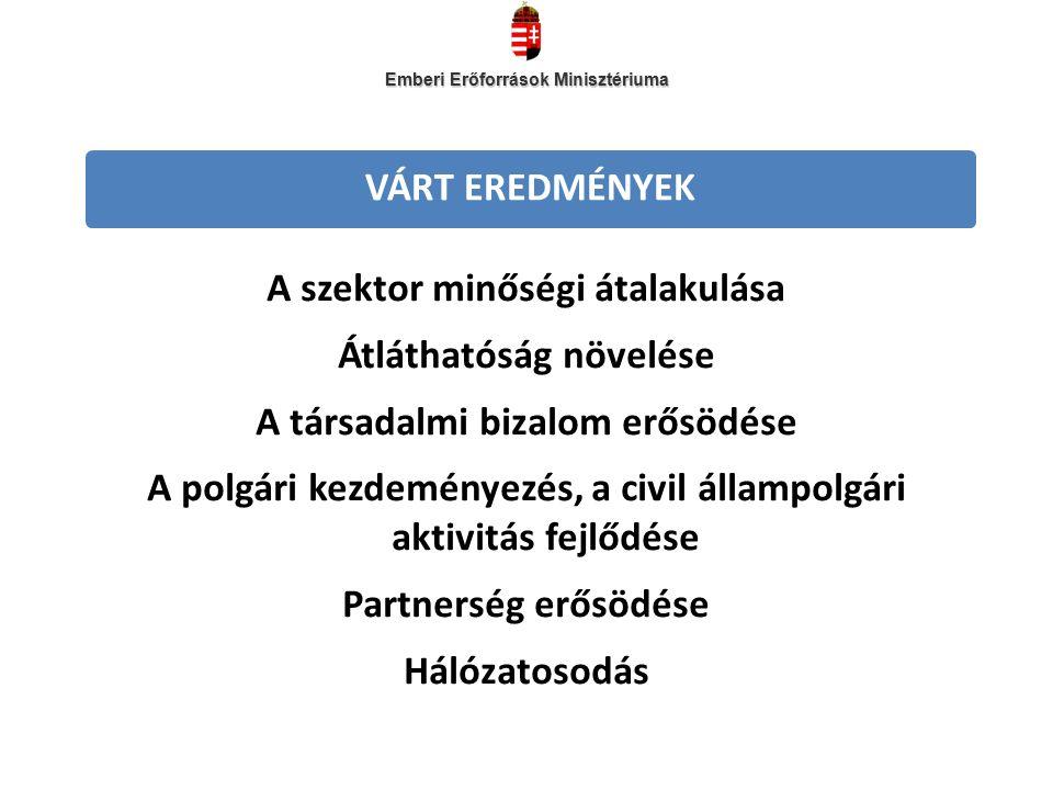 VÁRT EREDMÉNYEK A szektor minőségi átalakulása Átláthatóság növelése A társadalmi bizalom erősödése A polgári kezdeményezés, a civil állampolgári aktivitás fejlődése Partnerség erősödése Hálózatosodás Emberi Erőforrások Minisztériuma