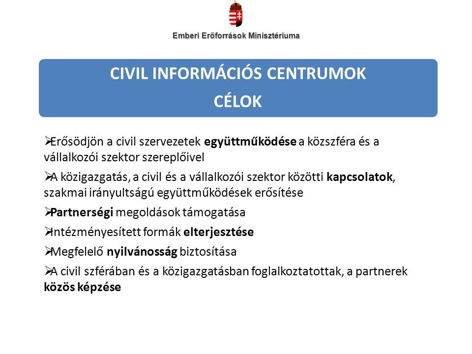 CIVIL INFORMÁCIÓS CENTRUMOK CÉLOK  Erősödjön a civil szervezetek együttműködése a közszféra és a vállalkozói szektor szereplőivel  A közigazgatás, a civil és a vállalkozói szektor közötti kapcsolatok, szakmai irányultságú együttműködések erősítése  Partnerségi megoldások támogatása  Intézményesített formák elterjesztése  Megfelelő nyilvánosság biztosítása  A civil szférában és a közigazgatásban foglalkoztatottak, a partnerek közös képzése Emberi Erőforrások Minisztériuma