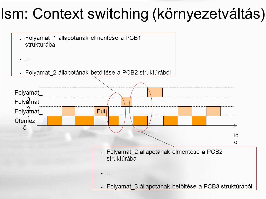 Ism: Context switching (környezetváltás) id ő Fut Folyamat_ 1 Folyamat_ 2 Folyamat_ 3 Ütemez ő ● Folyamat_1 állapotának elmentése a PCB1 struktúrába ● … ● Folyamat_2 állapotának betöltése a PCB2 struktúrából ● Folyamat_2 állapotának elmentése a PCB2 struktúrába ● … ● Folyamat_3 állapotának betöltése a PCB3 struktúrából