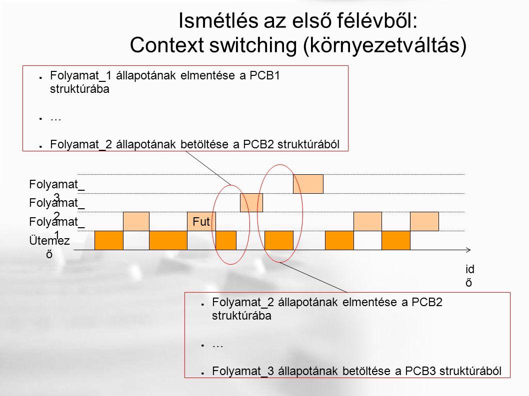 Ismétlés az első félévből: Context switching (környezetváltás) id ő Fut Folyamat_ 1 Folyamat_ 2 Folyamat_ 3 Ütemez ő ● Folyamat_1 állapotának elmentése a PCB1 struktúrába ● … ● Folyamat_2 állapotának betöltése a PCB2 struktúrából ● Folyamat_2 állapotának elmentése a PCB2 struktúrába ● … ● Folyamat_3 állapotának betöltése a PCB3 struktúrából
