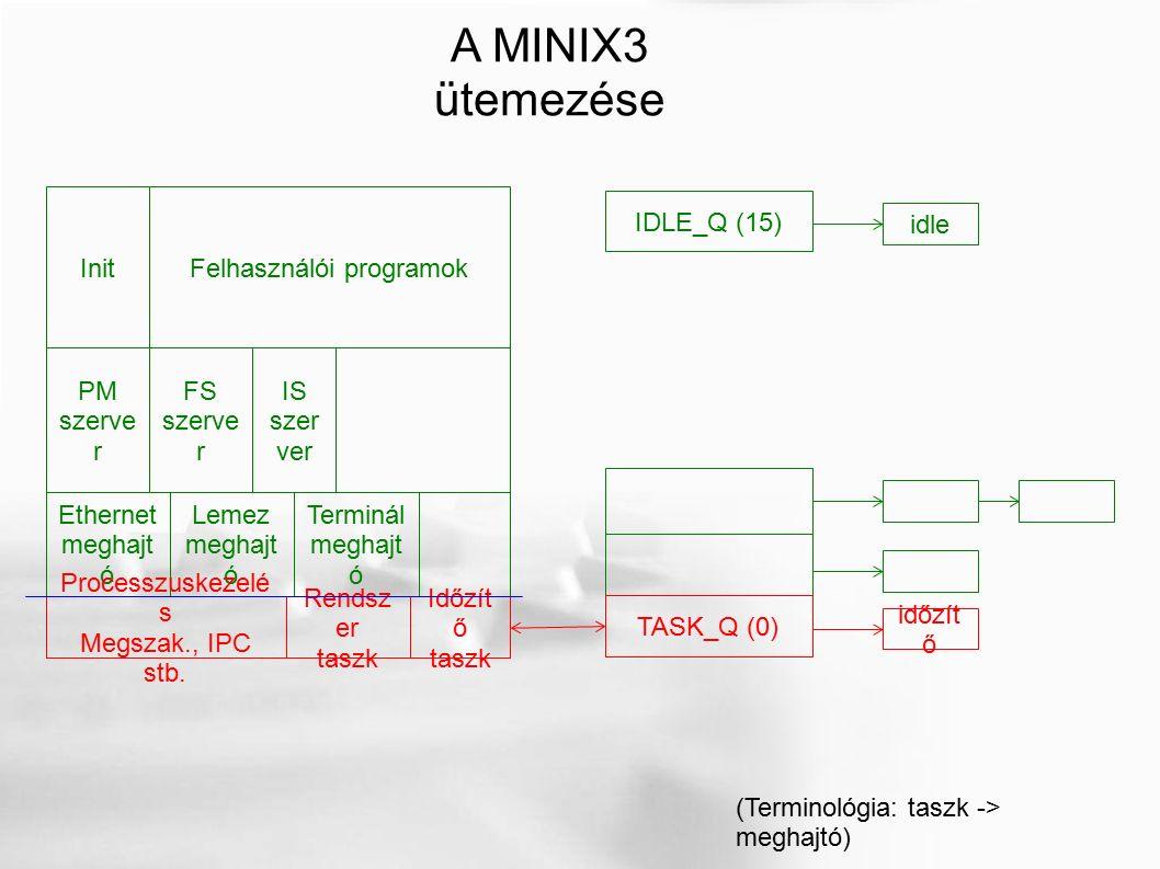 TASK_Q (0) időzít ő IDLE_Q (15) idle Időzít ő taszk Ethernet meghajt ó Lemez meghajt ó Terminál meghajt ó Felhasználói programokInit Processzuskezelé s Megszak., IPC stb.