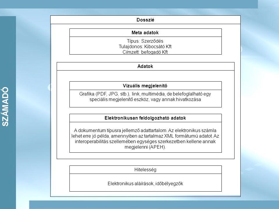 M SZÁMADÓ Dosszié Meta adatok Típus: Szerződés Tulajdonos: Kibocsátó Kft Címzett: befogadó Kft Hitelesség Elektronikus aláírások, időbélyegzők Adatok Vizuális megjelenítő Grafika (PDF, JPG, stb.), link, multimédia, de belefoglalható egy speciális megjelenítő eszköz, vagy annak hivatkozása Elektronikusan feldolgozható adatok A dokumentum típusra jellemző adattartalom.