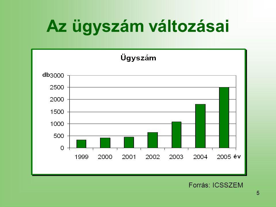5 Az ügyszám változásai Forrás: ICSSZEM