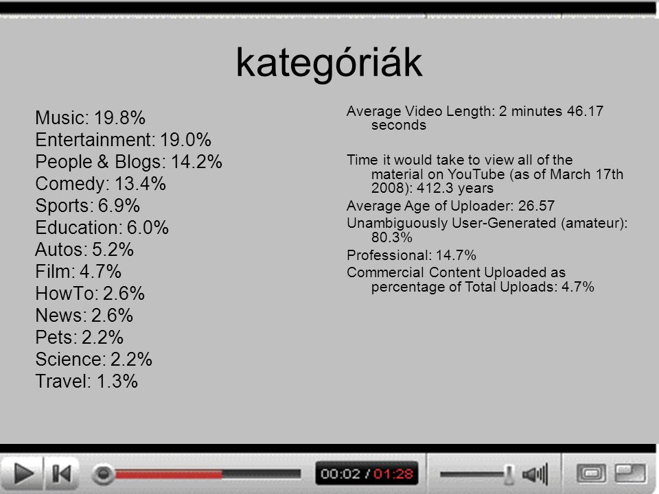 kategóriák Music: 19.8% Entertainment: 19.0% People & Blogs: 14.2% Comedy: 13.4% Sports: 6.9% Education: 6.0% Autos: 5.2% Film: 4.7% HowTo: 2.6% News: 2.6% Pets: 2.2% Science: 2.2% Travel: 1.3% Average Video Length: 2 minutes 46.17 seconds Time it would take to view all of the material on YouTube (as of March 17th 2008): 412.3 years Average Age of Uploader: 26.57 Unambiguously User-Generated (amateur): 80.3% Professional: 14.7% Commercial Content Uploaded as percentage of Total Uploads: 4.7%