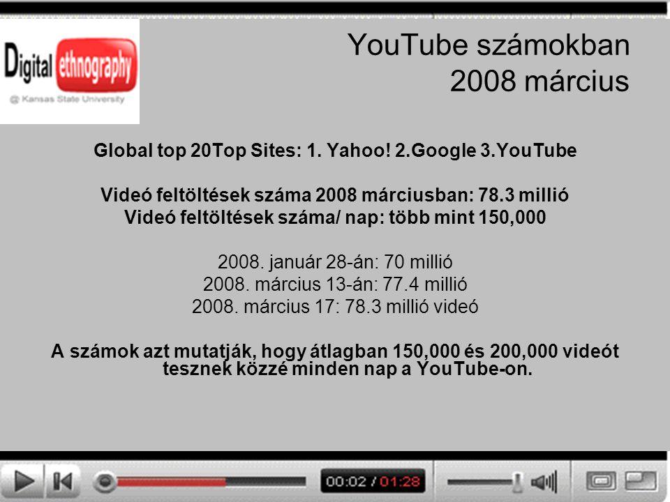 YouTube számokban 2008 március Global top 20Top Sites: 1. Yahoo! 2.Google 3.YouTube Videó feltöltések száma 2008 márciusban: 78.3 millió Videó feltölt