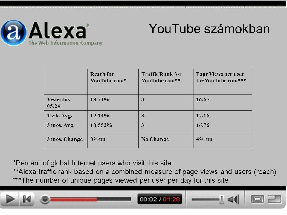 YouTube számokban Reach for YouTube.com* Traffic Rank for YouTube.com** Page Views per user for YouTube.com*** Yesterday 05.24 18.74%316.65 1 wk.