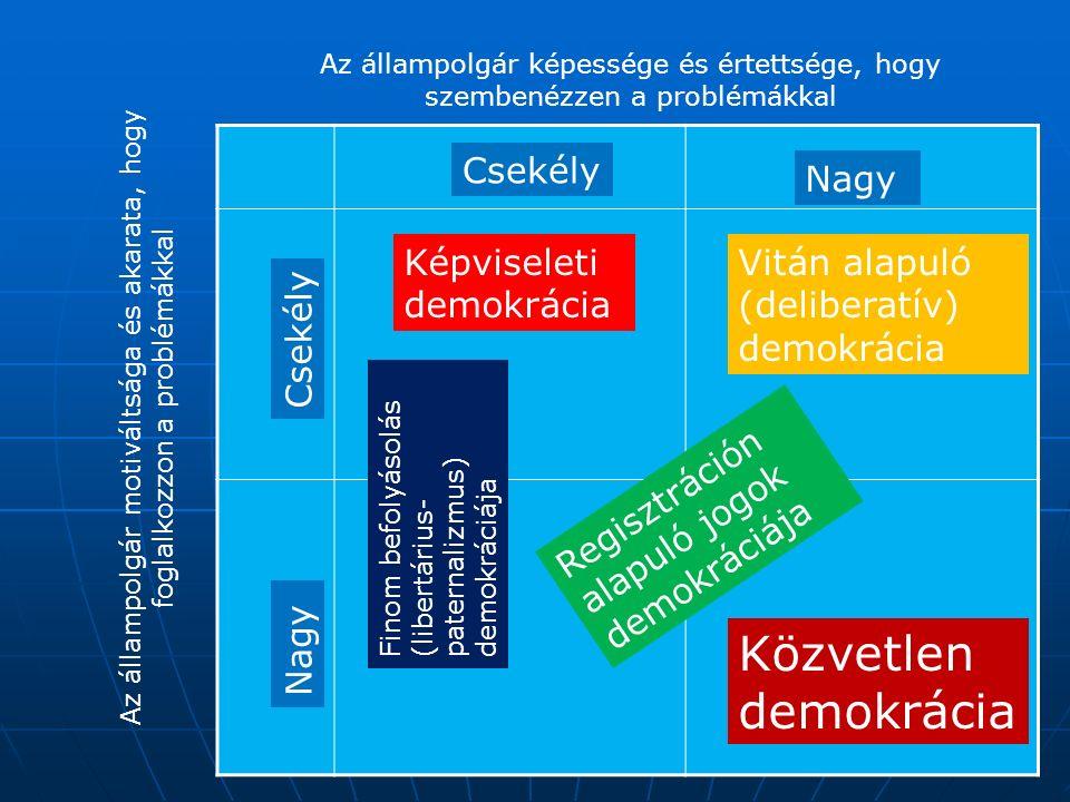 Az állampolgár képessége és értettsége, hogy szembenézzen a problémákkal Az állampolgár motiváltsága és akarata, hogy foglalkozzon a problémákkal Nagy Csekély Nagy Csekély Képviseleti demokrácia Közvetlen demokrácia Vitán alapuló (deliberatív) demokrácia Finom befolyásolás (libertárius- paternalizmus) demokráciája Regisztráción alapuló jogok demokráciája