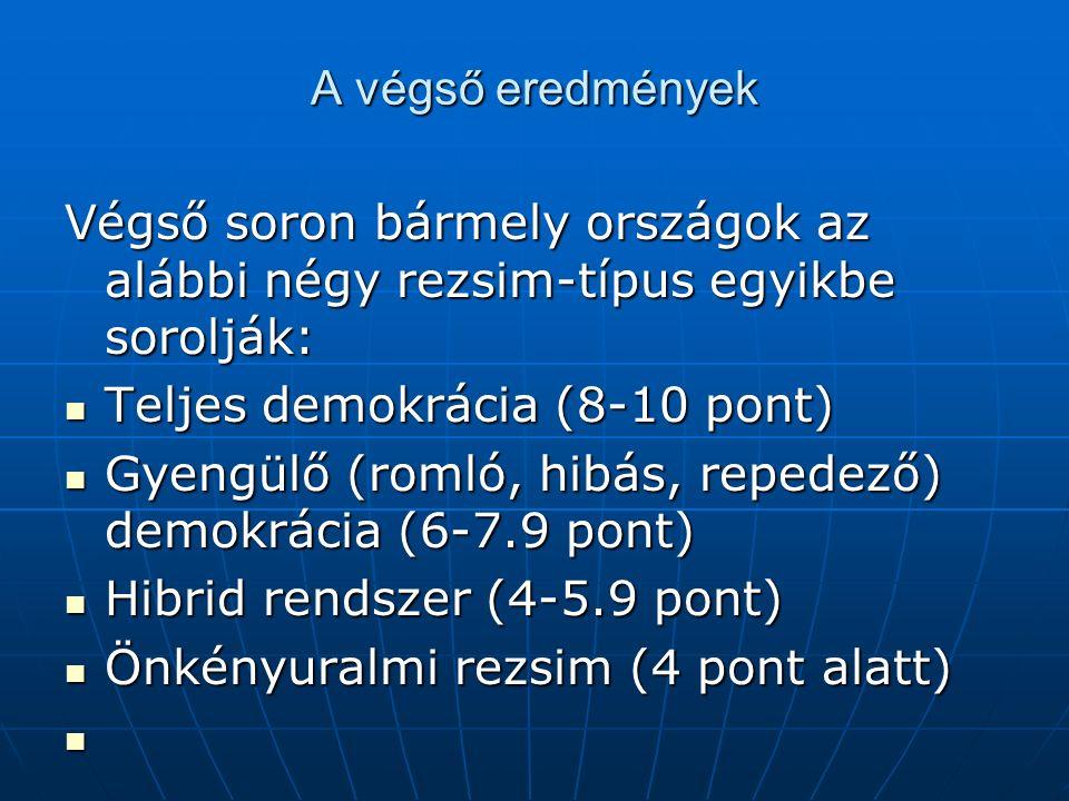 A végső eredmények Végső soron bármely országok az alábbi négy rezsim-típus egyikbe sorolják: Teljes demokrácia (8-10 pont) Teljes demokrácia (8-10 pont) Gyengülő (romló, hibás, repedező) demokrácia (6-7.9 pont) Gyengülő (romló, hibás, repedező) demokrácia (6-7.9 pont) Hibrid rendszer (4-5.9 pont) Hibrid rendszer (4-5.9 pont) Önkényuralmi rezsim (4 pont alatt) Önkényuralmi rezsim (4 pont alatt)