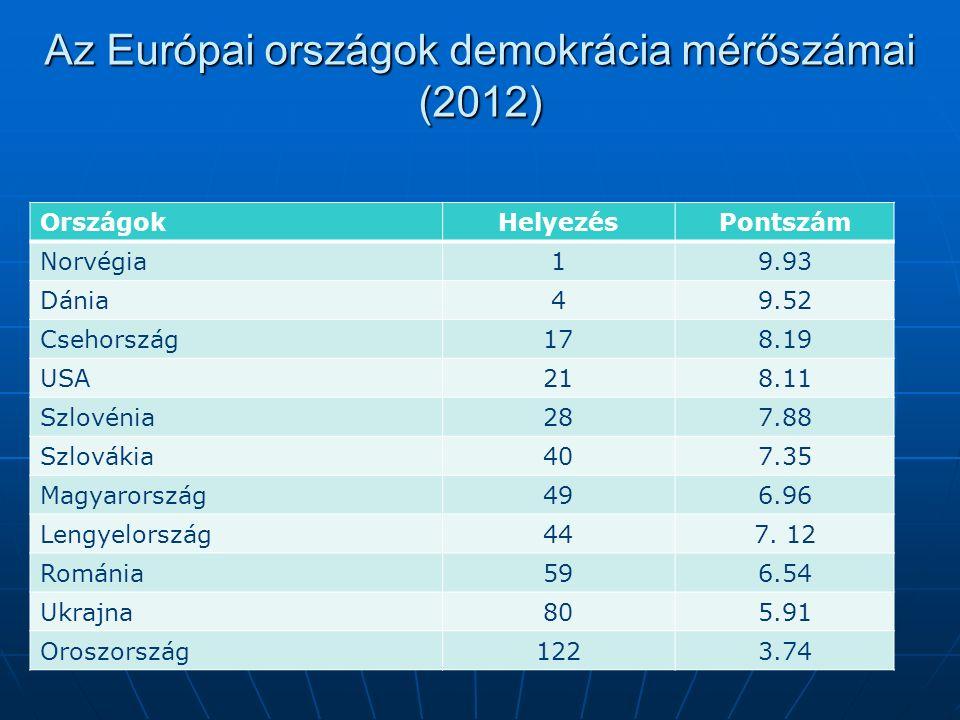 Az Európai országok demokrácia mérőszámai (2012) OrszágokHelyezésPontszám Norvégia19.93 Dánia49.52 Csehország178.19 USA218.11 Szlovénia287.88 Szlovákia407.35 Magyarország496.96 Lengyelország447.