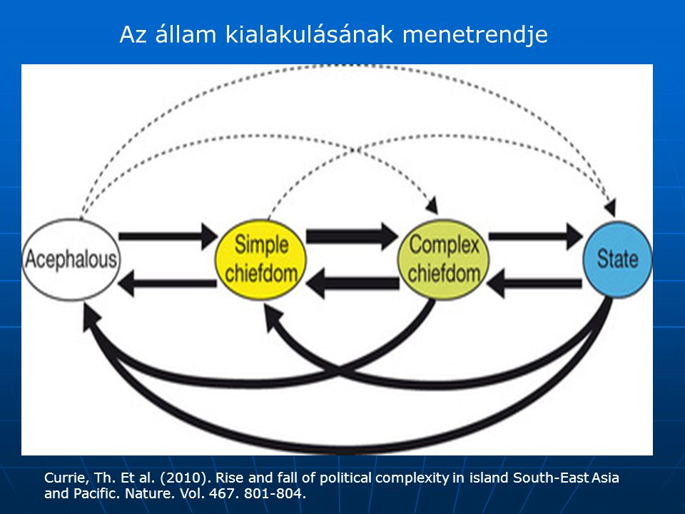 Az állam kialakulásának menetrendje Currie, Th. Et al. (2010). Rise and fall of political complexity in island South-East Asia and Pacific. Nature. Vo