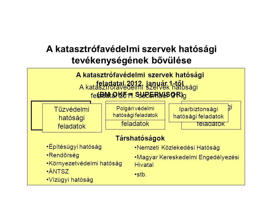 Tűzvédelmi hatósági feladatok Polgári védelmi hatósági feladatok Iparbiztonsági hatósági feladatok A katasztrófavédelmi szervek hatósági feladatai 2012.
