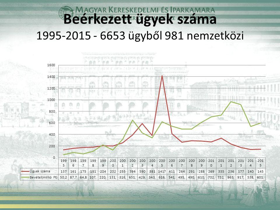 Beérkezett ügyek száma 1995-2015 - 6653 ügyből 981 nemzetközi