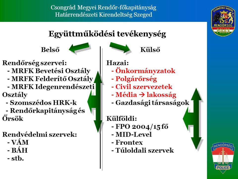 Csongrád Megyei Rendőr-főkapitányság Határrendészeti Kirendeltség Szeged Csongrád Megyei Rendőr-főkapitányság Határrendészeti Kirendeltség Szeged Belső Hazai: - Önkormányzatok - Polgárőrség - Civil szervezetek - Média  lakosság - Gazdasági társaságok Külföldi: - FPO 2004/15 fő - MID-Level - Frontex - Túloldali szervek Rendőrség szervei: - MRFK Bevetési Osztály - MRFK Felderítő Osztály - MRFK Idegenrendészeti Osztály - Szomszédos HRK-k - Rendőrkapitányság és Őrsök Rendvédelmi szervek: - VÁM - BÁH - stb.