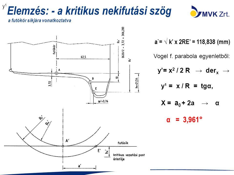 Elemzés: - a kritikus nekifutási szög a futókör síkjára vonatkoztatva a`= √ k' x 2RE' = 118,838 (mm) Vogel f. parabola egyenletből: y'= x 2 / 2 R → de