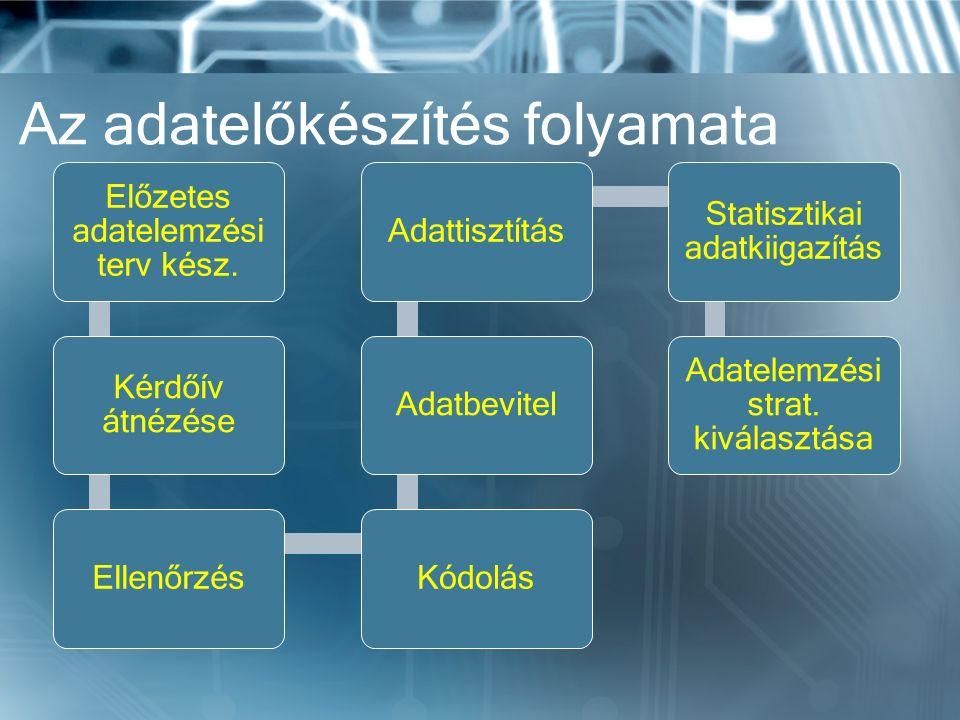 Az adatelőkészítés folyamata Előzetes adatelemzési terv kész.