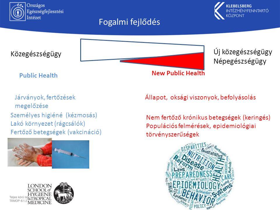 Új közegészségügy Népegészségügy Járványok, fertőzések megelőzése Állapot, oksági viszonyok, befolyásolás Személyes higiéné (kézmosás) Lakó környezet