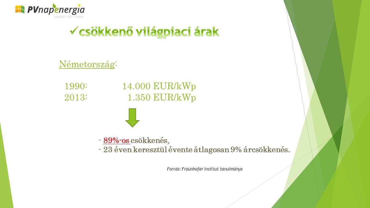 Németország: 1990: 14.000 EUR/kWp 2013: 1.350 EUR/kWp - 89%-os csökkenés, - 23 éven keresztül évente átlagosan 9% árcsökkenés.