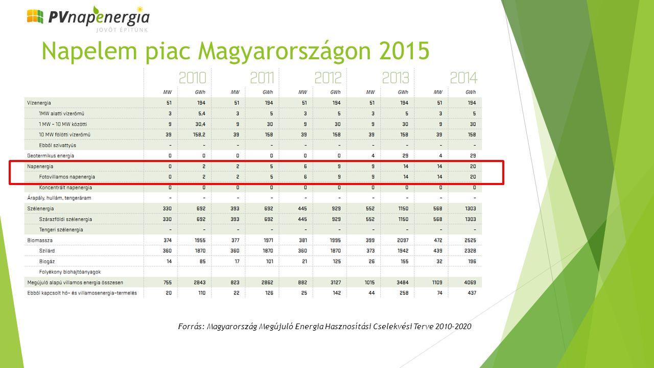 Napelem piac Magyarországon 2015 Forrás: Magyarország Megújuló Energia Hasznosítási Cselekvési Terve 2010-2020