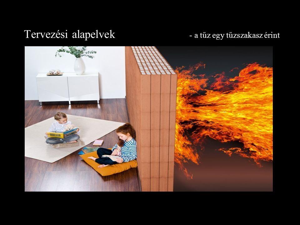Tervezési alapelvek - a tűz egy tűzszakasz érint
