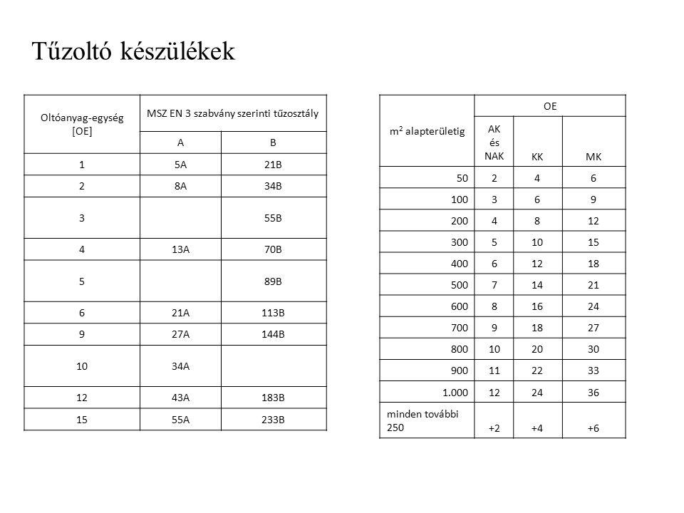 Tűzoltó készülékek m 2 alapterületig OE AK és NAKKKMK 50246 100369 2004812 30051015 40061218 50071421 60081624 70091827 800102030 900112233 1.00012243